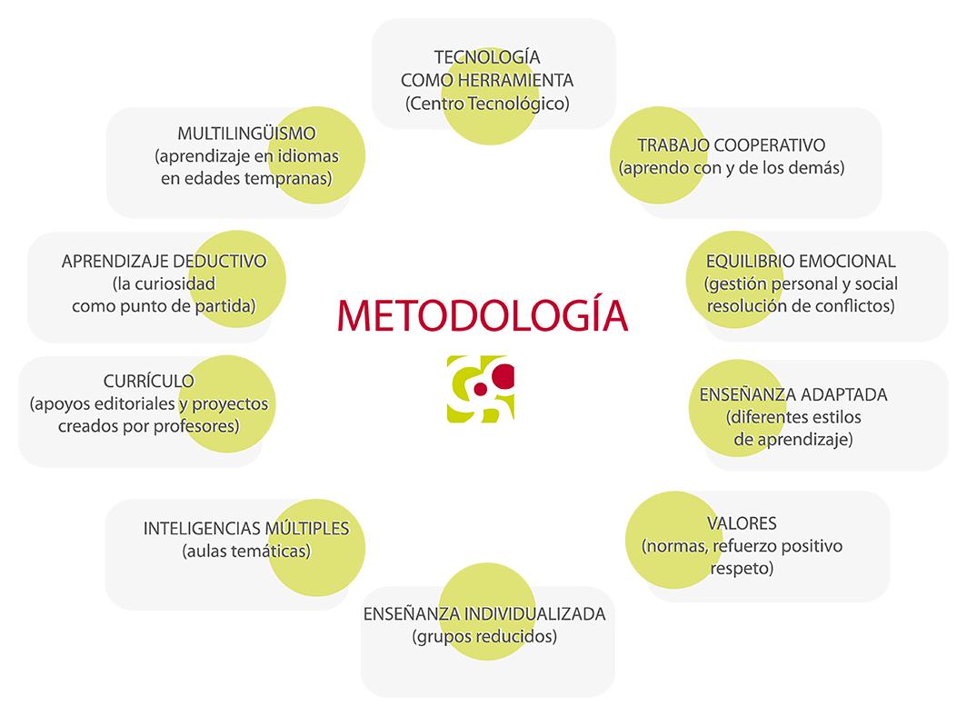 Modelo de aprendizaje